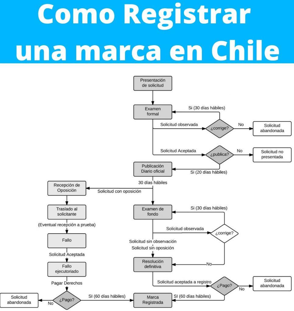 infografia de como registrar una marca en chile
